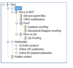 Example Workflow